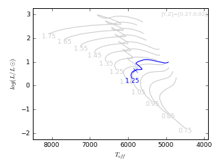 Image of Hertzsprung-Russell Diagram for this run.