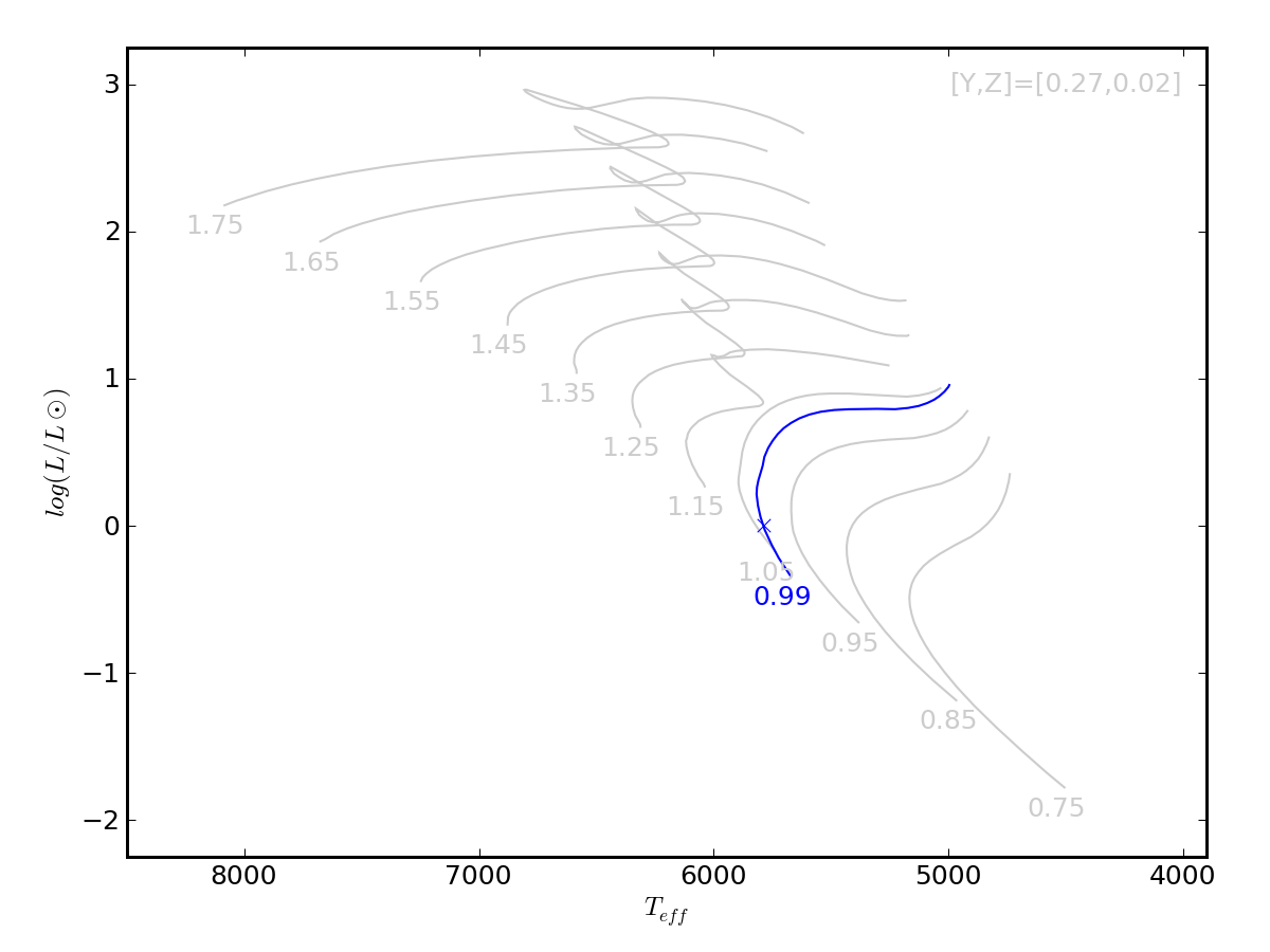 Amp run details virgo 3 month 1sigma mh image of hertzsprung russell diagram for this run ccuart Image collections